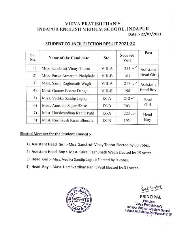 Student Council Election Result 2021-22